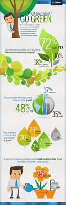 In celebration of Earth Day on April 22nd, TheLadders released a new survey today revealing that job seekers go for the green when making a decision about their future employer. In fact, when offered two equal job opportunities, 72% of candidates would choose the more eco-conscious company versus 10% who said that they would not. Less than a fifth (18%) said it would not influence their decision. TheLadders, the most comprehensive job-matching service for career-driven professionals, surveyed more than 100 professionals in the following industries: construction, education, engineering, finance, human resources, law, marketing, medical/science, operations, real estate, sales and technology.  (PRNewsFoto/TheLadders)
