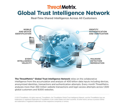 ThreatMetrix Global Trust Intelligence Network.  (PRNewsFoto/ThreatMetrix)