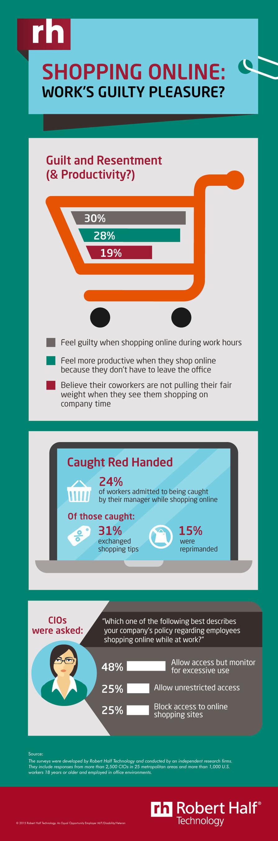 Shopping Online: Work's Guilty Pleasure?