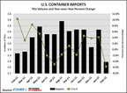 Early Lunar New Year Contributes to Drop in U.S. Containerized Imports, Volume Down 5.8 Percent in February