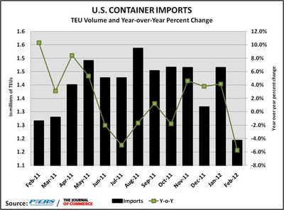 U.S. containerized imports in February fell for the first time in four months on a year-over-year basis, sliding 5.8 percent to 1,193,157 twenty-foot-equivalent units as demand for furniture, toys and footwear declined on early closing of factories in China and soft consumer spending. The month-to-month drop was even more dramatic, as February imports plunged 18.6 percent from January, reported The Journal of Commerce/PIERS economist Mario O. Moreno.  (PRNewsFoto/UBM Global Trade)
