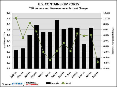 Early Lunar New Year Contributes to Drop in U.S. Containerized Imports, Volume Down 5.8 Percent in