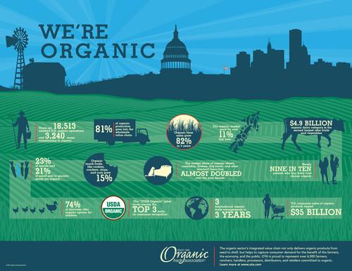 We're Organic Infographic. (PRNewsFoto/Organic Trade Association)