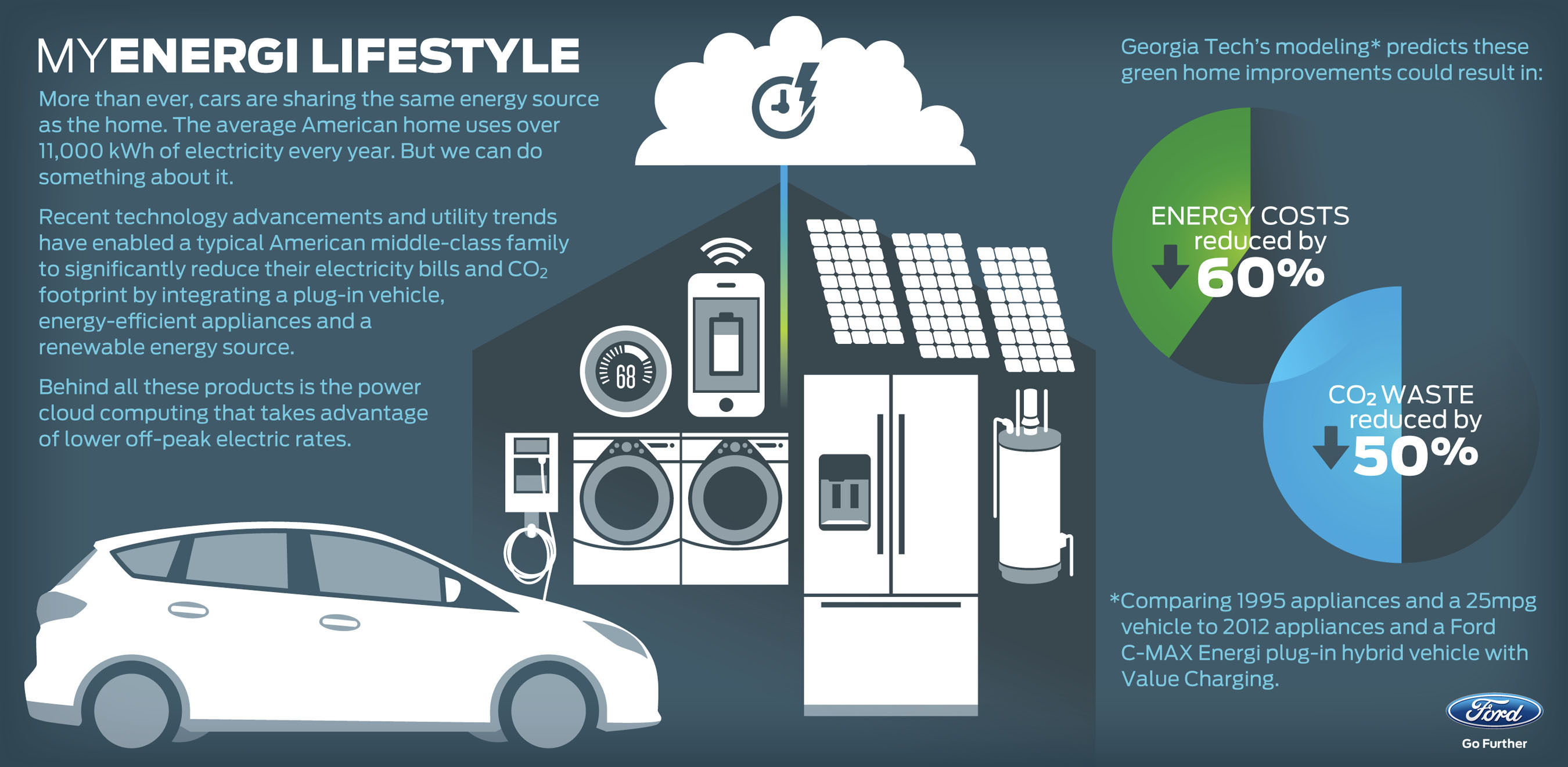 Ford launches MyEnergi Lifestyle collaboration to show how a typical American family can significantly reduce their electricity bills and CO2 footprint by integrating today's home appliance and plug-in vehicle technology.  (PRNewsFoto/Ford Motor Company)