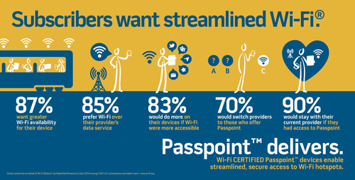 Subscribers want Streamlined Wi-Fi.  (PRNewsFoto/Wi-Fi Alliance)