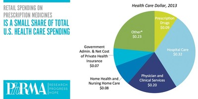 Retail spending on prescription medicines is a small share of total U.S. health care spending.