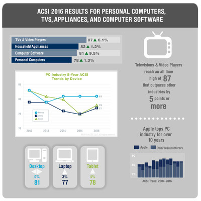 ACSI 2016 PCs (including tablets), TVs and Video Players, Major Appliances, and Computer Software