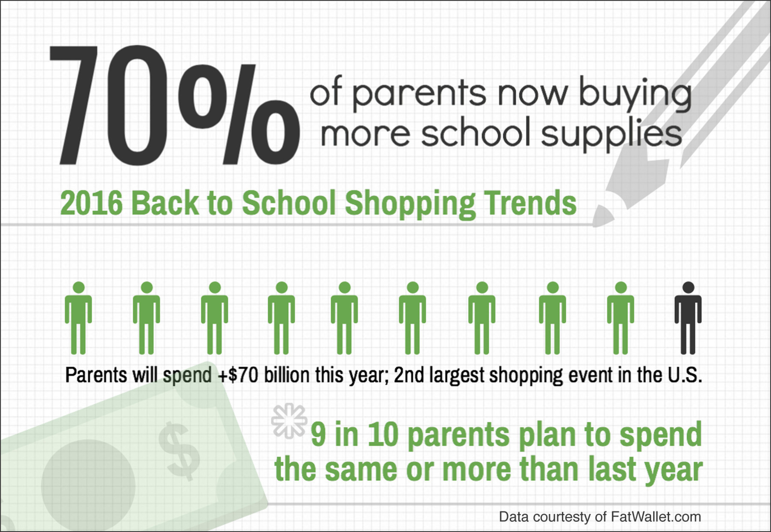 2016 Back to School Shopping Survey reports parents' spending habits and concerns - via fatwallet.com