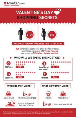 rakuten men to spend more than women this valentines day what do i want