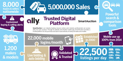 Ally's SmartAuction is an industry-leading digital platform that brings together 8,000 buyers and sellers to bid on about 22,500 vehicle listings each day.