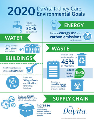 DaVita Kidney Care Sets 2020 Environmental Goals