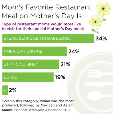 Restaurant meals on the menu for 80 million Americans this Mother's Day, according to National Restaurant Association.  (PRNewsFoto/National Restaurant Association)