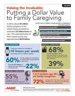 Family Caregiving Infographic