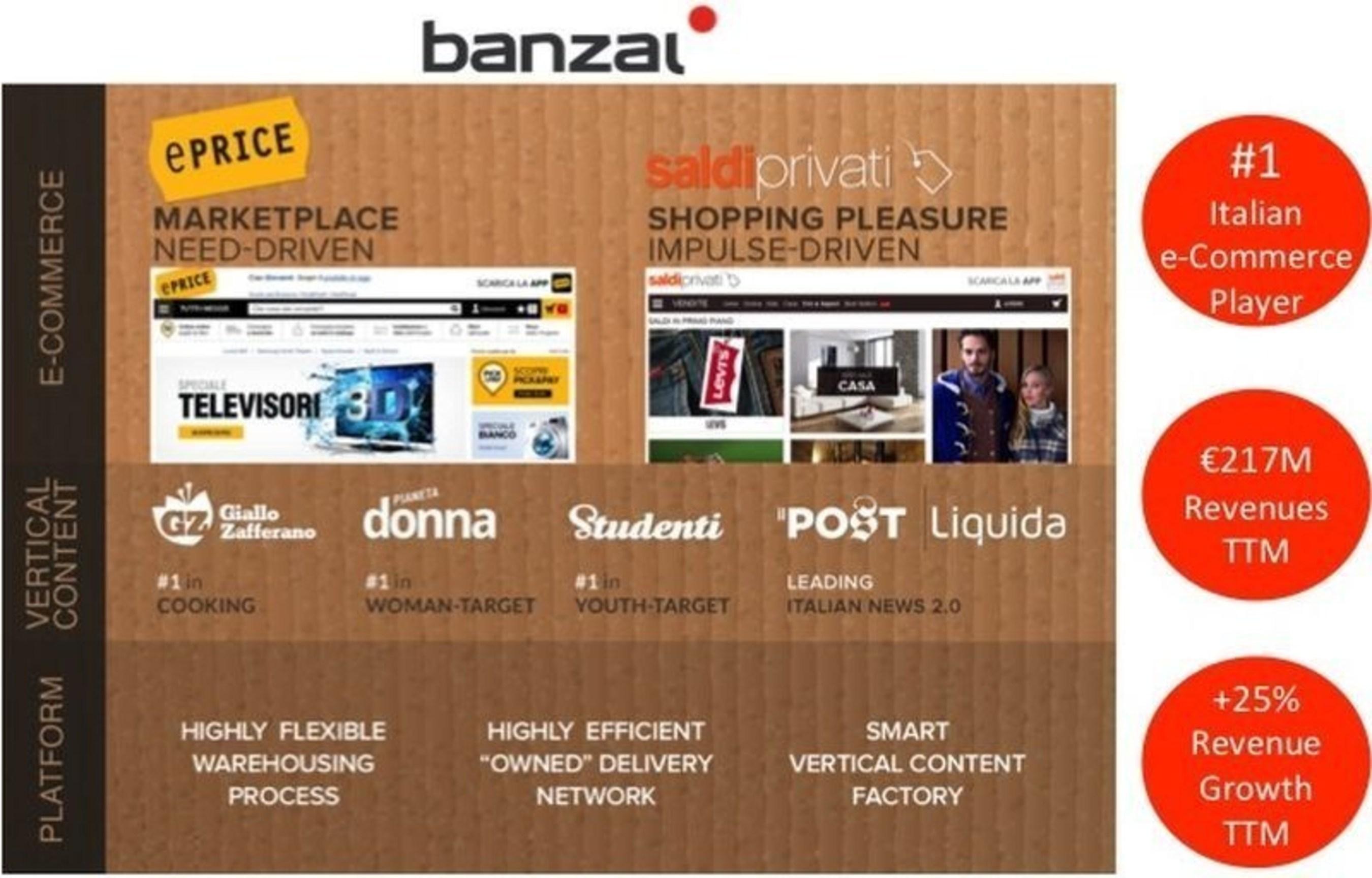 Banzai: Board of Directors Approves Preliminary 9M 2015 Revenues
