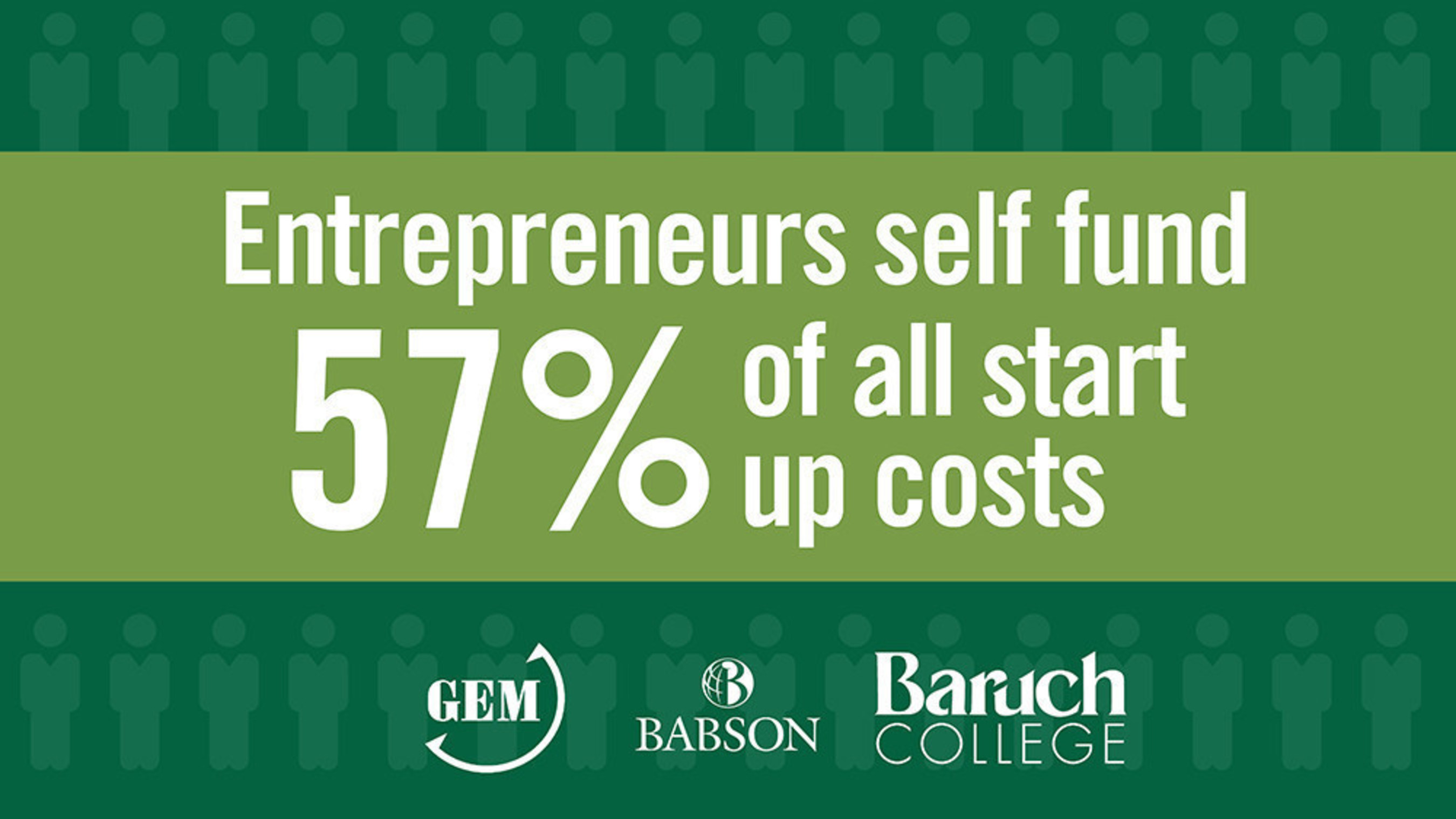 Options for funding entrepreneurial ventures are increasing in the U.S., particularly with the growth of crowdfunding and the prevalence of informal investors, but entrepreneurs still depend on bootstrapping and support from family and friends to finance startups--this according to the Global Entrepreneurship Monitor (GEM) 2015 U.S. Report issued by Babson College and Baruch College.