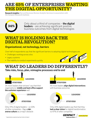 Excelling in Organizational Change, Not just Technology, Enables Digital Transformation Success, Says Study by Harvard Business Review Analytic Services in Association with Genpact Research Institute