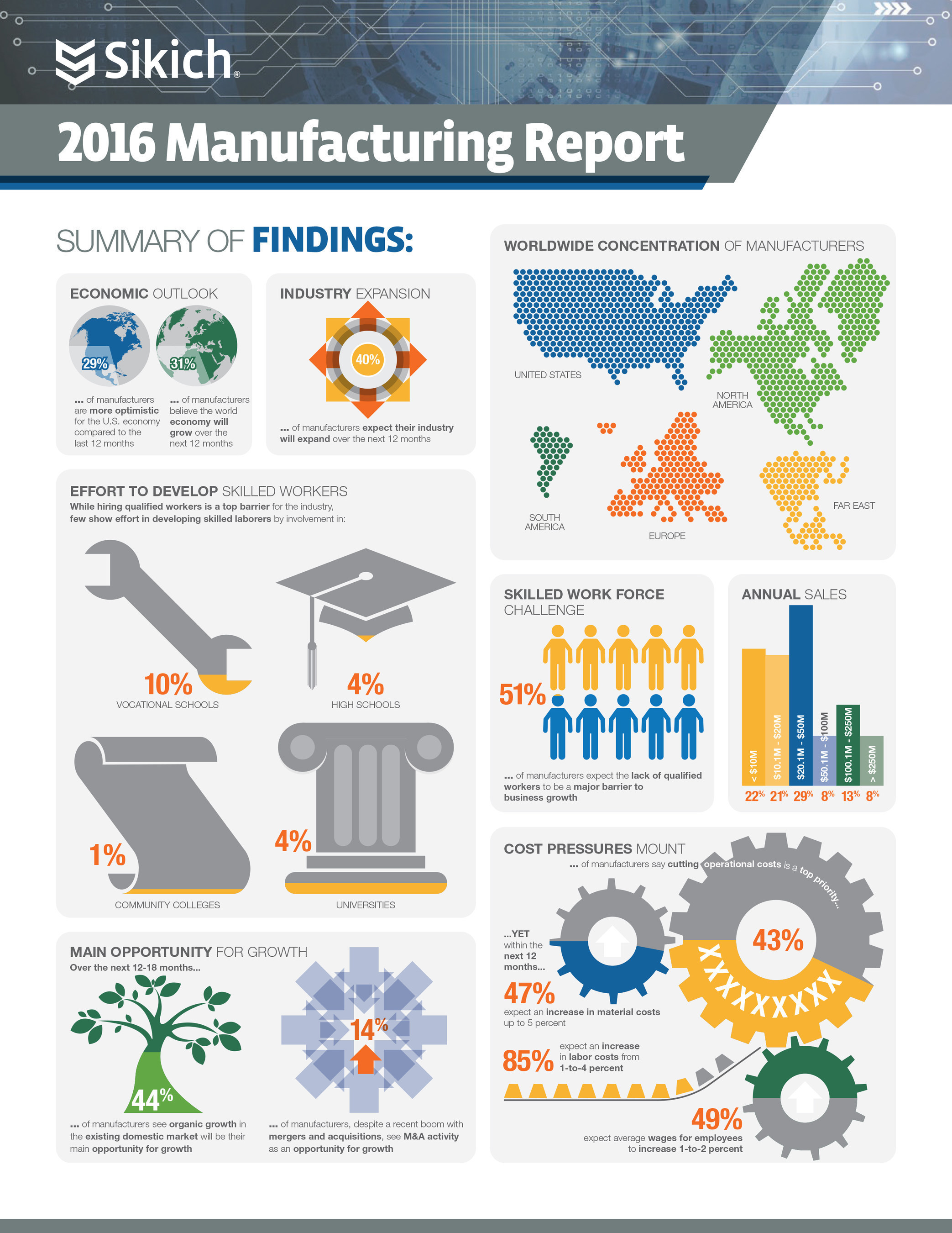 The 2016 Manufacturing Report from professional services firm Sikich LLP includes data on manufacturers' economic outlook, strategic priorities, views on the workforce and more.
