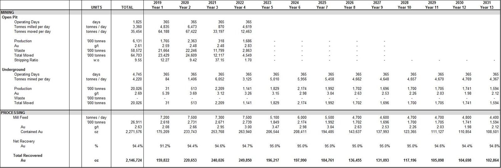 Appendix: Production Profile and Cash Flow Statement