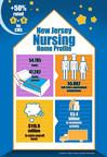 Nursing home profile