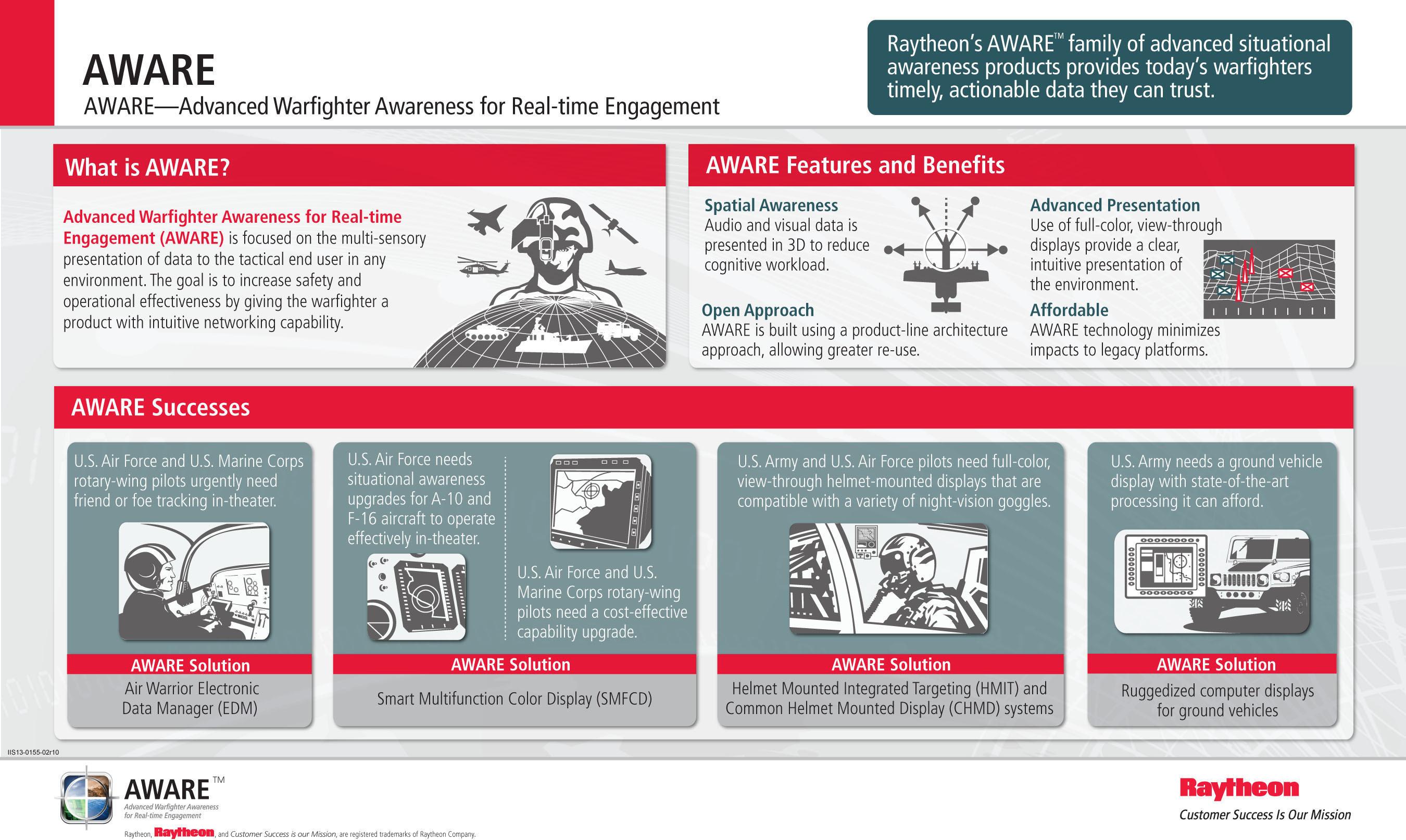AWARE: Raytheon's Advanced Warfighter Awareness for Real-time Engagement advanced situational awareness ...