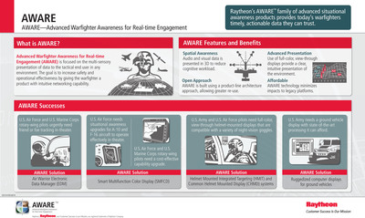 AWARE: Raytheon's Advanced Warfighter Awareness for Real-time Engagement advanced situational awareness products are featured at the International Paris Air Show June 17-23. Infographic by Raytheon Company.  (PRNewsFoto/Raytheon Company)