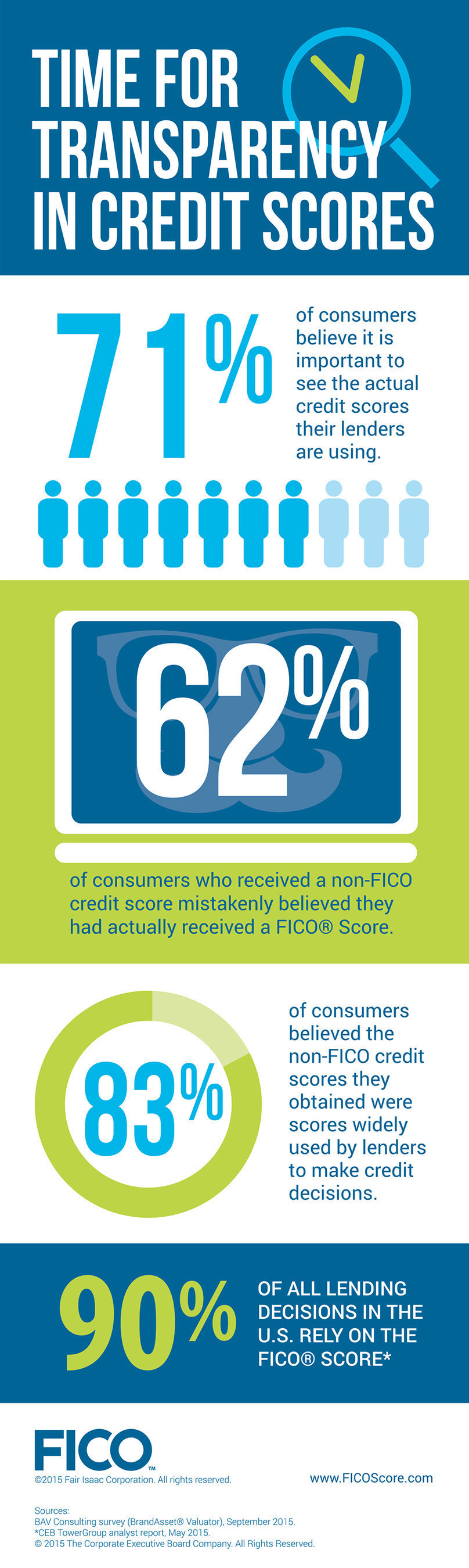 Time for Credit Score Transparency