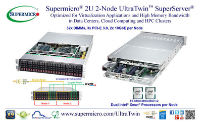 Supermicro(R) 2U 2-Node UltraTwin(TM) - 1TB in 32x DIMMs, Dual Intel Xeon E7-2880 v2.  (PRNewsFoto/Super Micro Computer, Inc.)