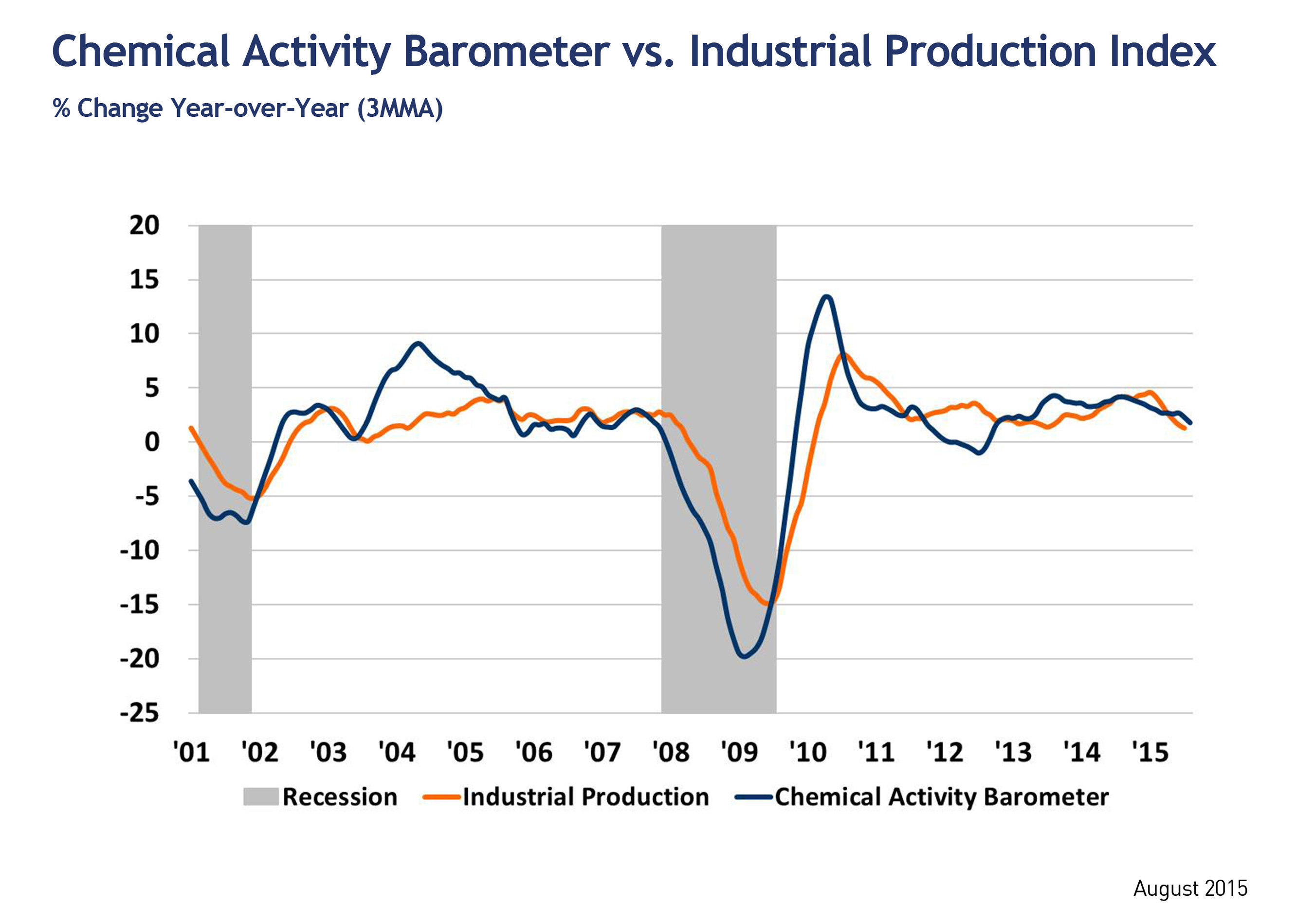 Leading Economic Indicator Drops; Shows Slow Growth into 2016