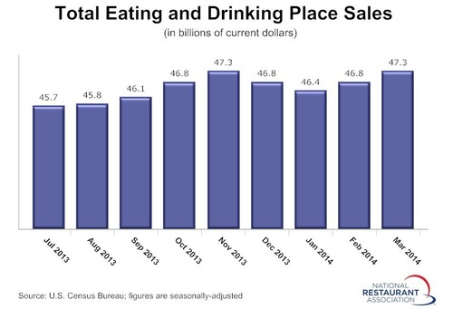 Restaurant sales posted a solid gain in March, and bounced back completely from the recent soft patch.  Eating and drinking place sales totaled $47.3 billion on a seasonally-adjusted basis in March, up 1.1 percent from February's upward-revised sales volume of $46.8 billion. (PRNewsFoto/National Restaurant Association)