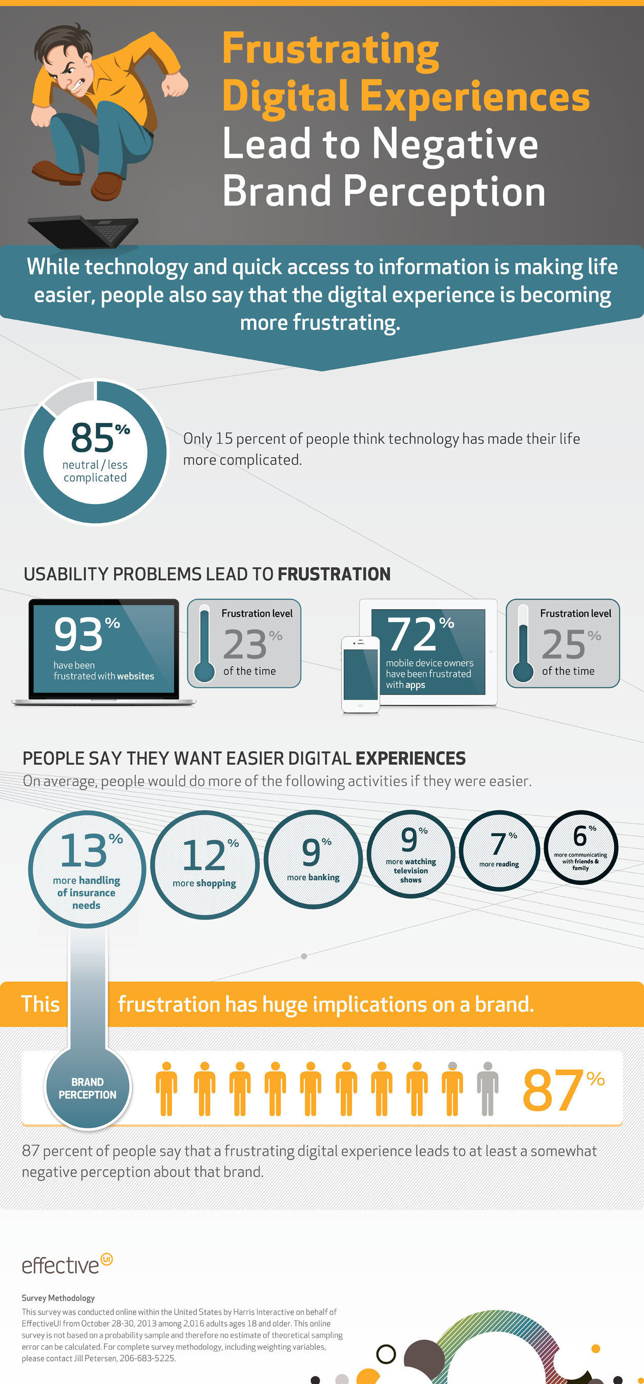 Frustrating digital experiences lead to negative brand perception. (PRNewsFoto/Effective UI) ...