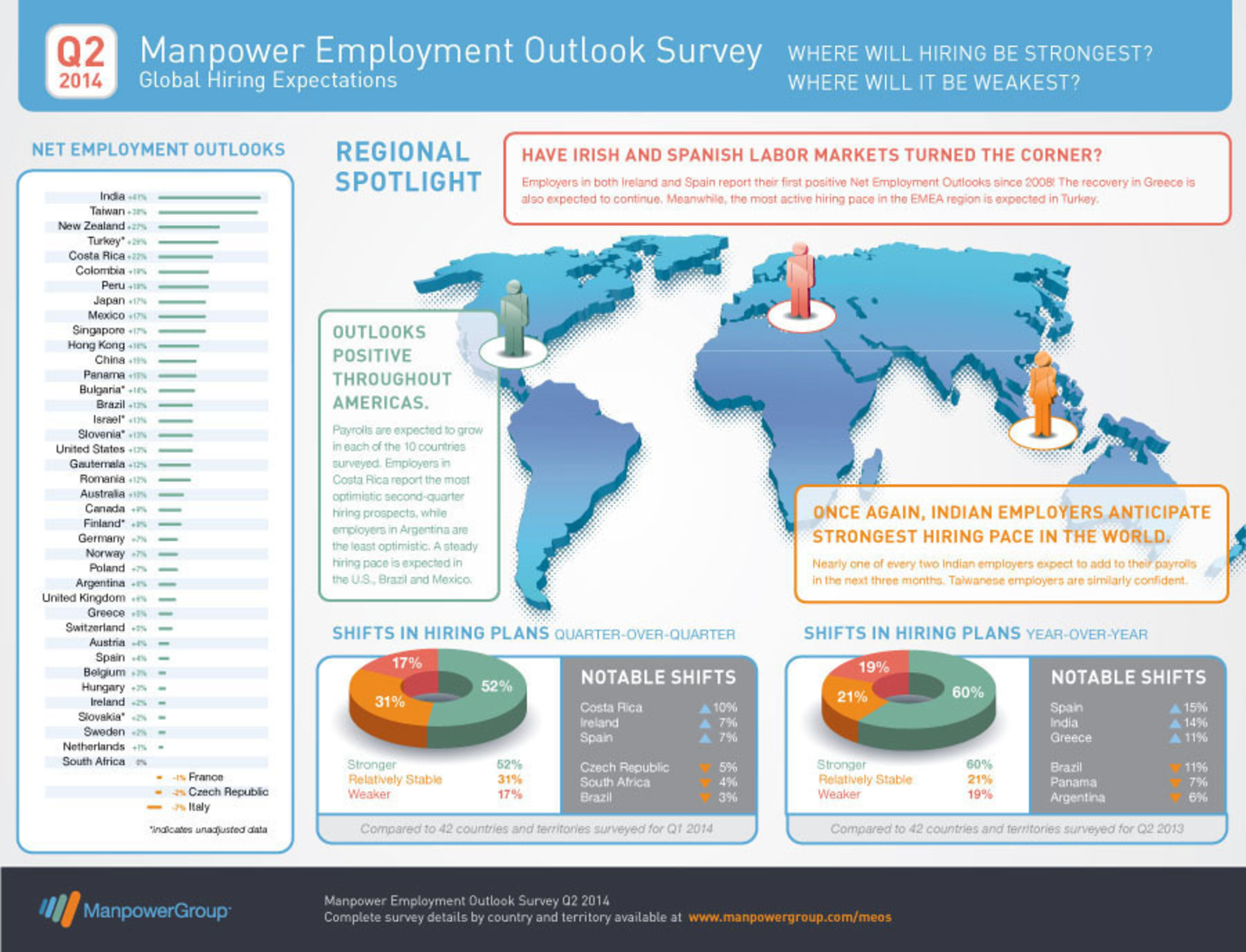 Q2 2014 Manpower Employment Outlook Survey: Global Hiring Expectations. Where will hiring be strongest? Where will it be weakest?  (PRNewsFoto/ManpowerGroup)