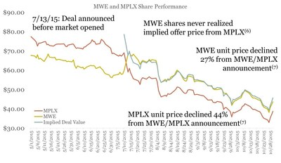 MWE and MPLX share performance