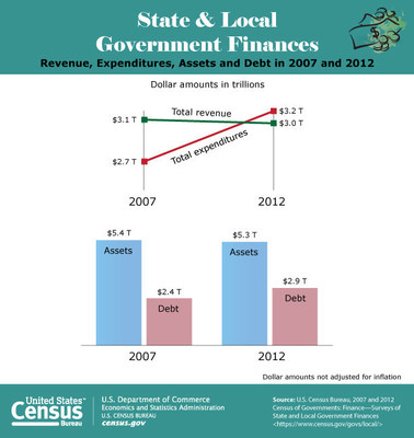 Between 2007 and 2012, total expenditures for state and local governments increased by 18.2 percent, from $2.7 trillion to $3.2 trillion, while total revenue declined 1.1 percent over the same period, from $3.1 trillion to $3.0 trillion.