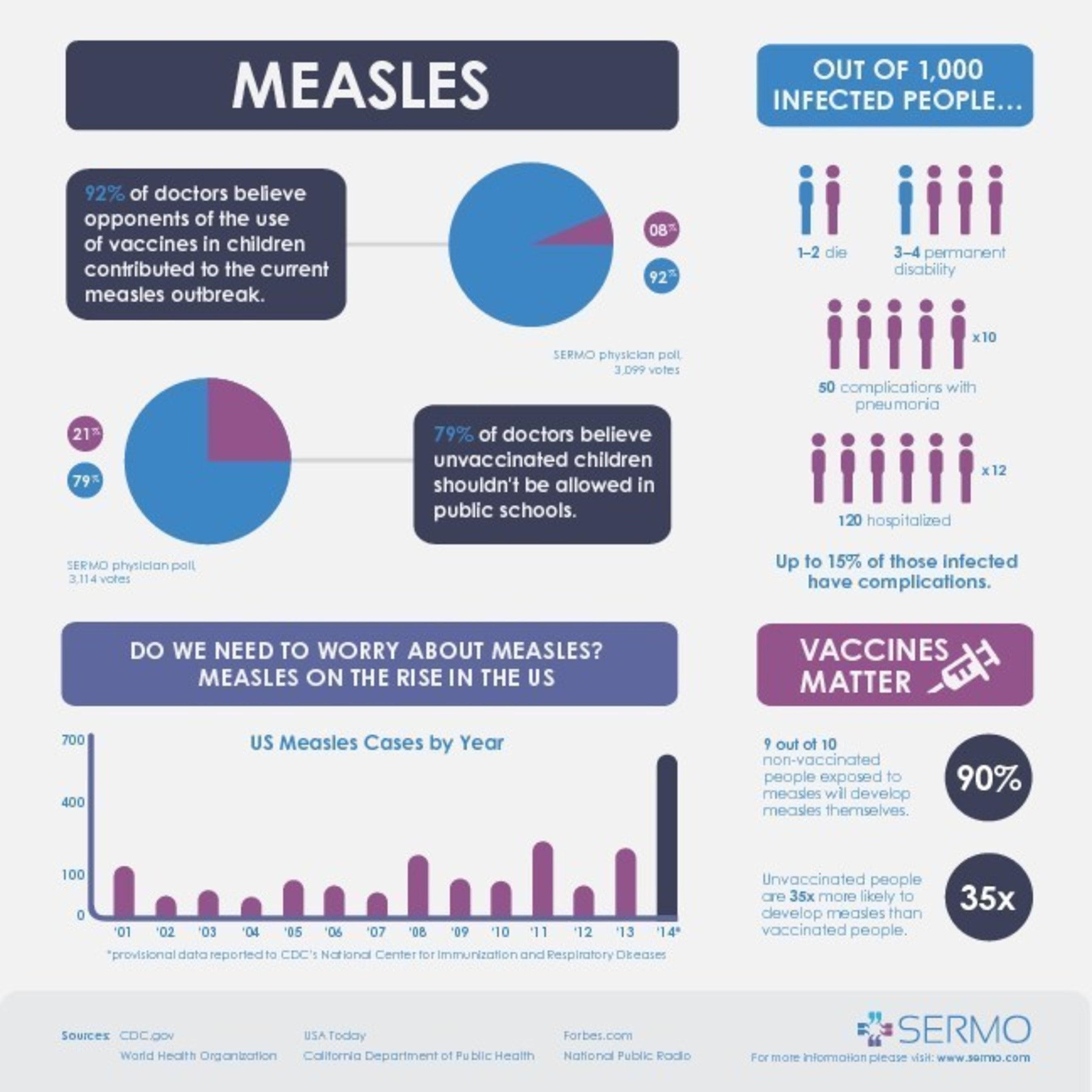 SERMO Measles Poll_02 02 15