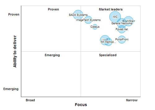 Microsoft SharePoint Leaders Matrix.  (PRNewsFoto/SourcingLine)
