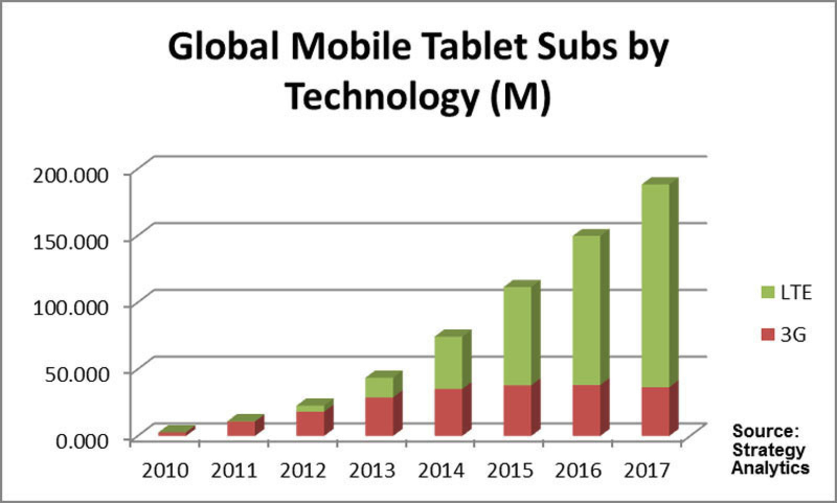 Strategy Analytics predicts that global mobile broadband subscriptions on tablet PCs will grow 8 times from 2012 to 2017 with more than 165 million new connected tablet PCs