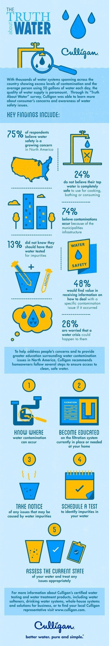 """To help address water safety concerns, Culligan International, a world leader in the treatment of water, has launched the """"Truth About Water"""" campaign including a national survey to understand just how much or how little consumers know about water along with actionable tips to help ensure their water is clean and safe."""