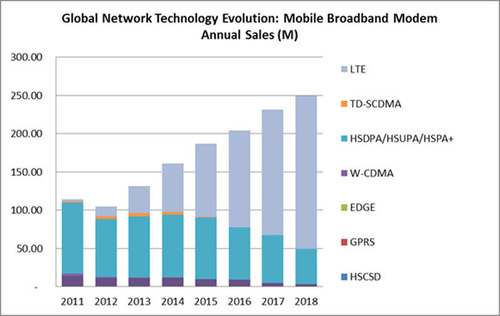 Global Network Technology Evolution: Mobile Broadband Modem Annual Sales (M).  (PRNewsFoto/Strategy Analytics)