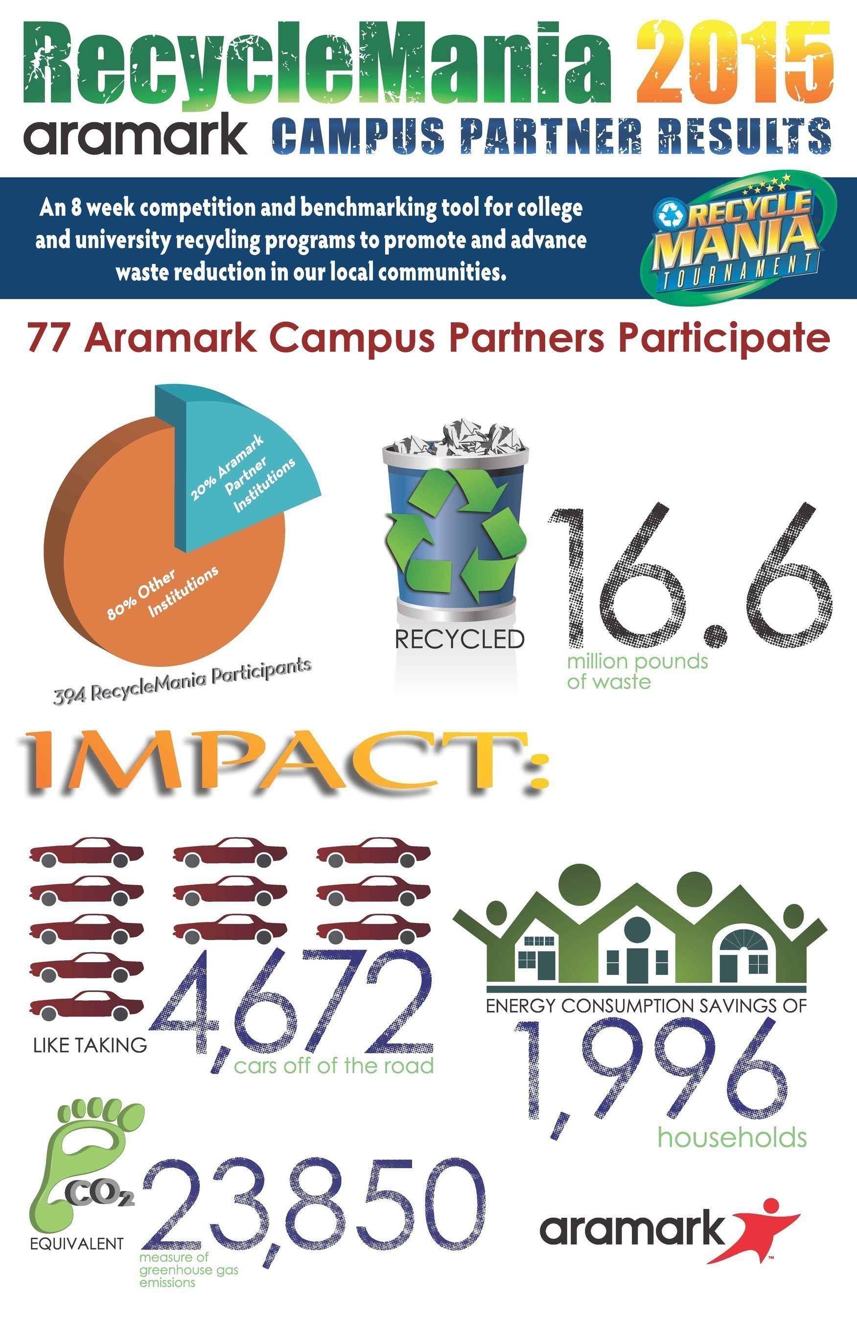 Aramark and 77 of its higher education partners recycled more than 16.6 million pounds of waste in the 2015 ...