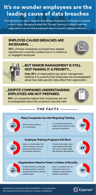 Experian Data Breach Resolution and Ponemon Institute study reveals organizations are not doing enough to prevent employee-caused security incidents.