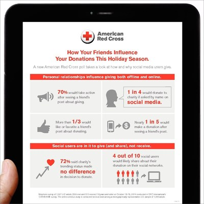 Top findings from a new American Red Cross poll that looks at how and why social media users give.