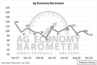 The Producer Sentiment Index fell 9 points in October as focus shifted to 2017 and optimism about the future declined. (Purdue University/CME Group Ag Economy Barometer/David Widmar)