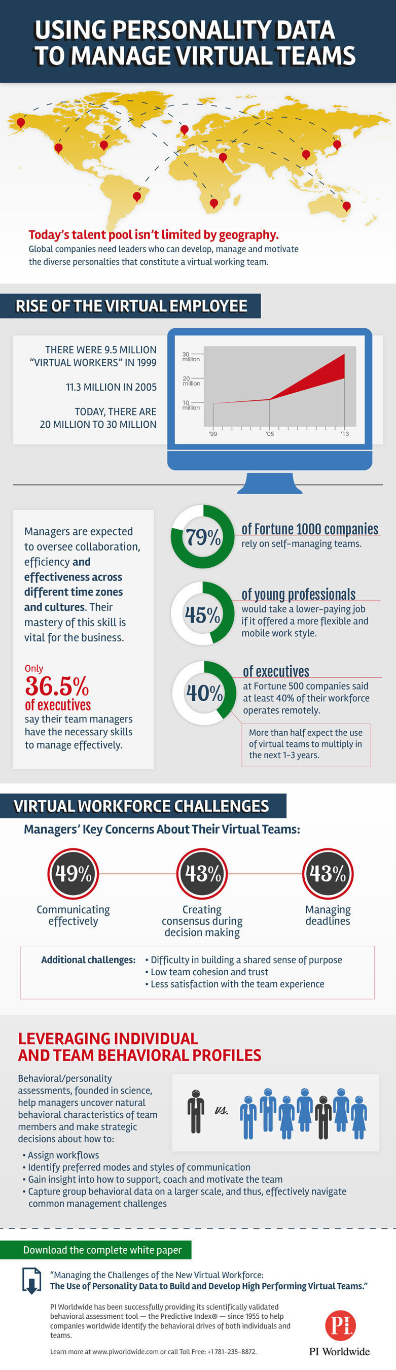 Whitepaper: Effective Team Management A Challenge in the Virtual Workforce