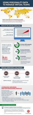 Virtual Teams Infographic.  (PRNewsFoto/PI Worldwide)