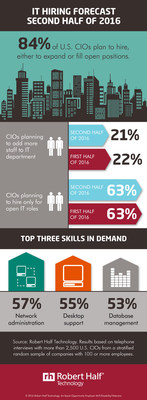CIOs Reveal Hiring Plans for Second Half of Year