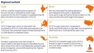 Regional outlook for sugar prices
