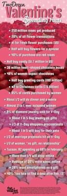 24 Valentine's Day Spending Stats - via fatwallet.com