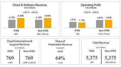 SAP Raises Outlook After Strong Third Quarter