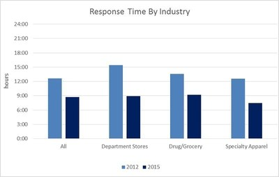 Response Time by Industry