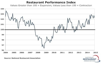 The RPI - a monthly composite index that tracks the health of and outlook for the U.S. restaurant industry - stood at 102.3 in May, down 0.4 percent from a level of 102.7 in April.
